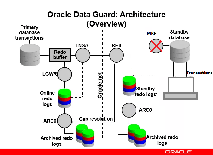 architecture of data guard